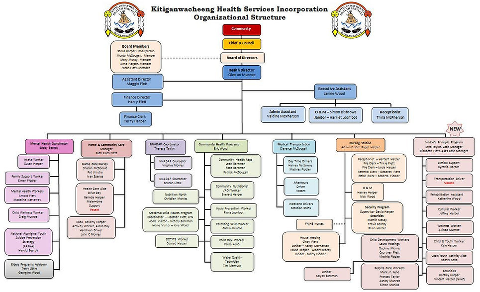 Updated Organizational Structure 2019.JP