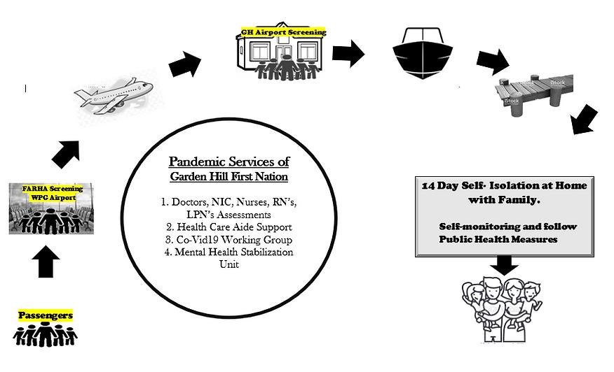 GHFN Pandemic Process Diagram.PNG