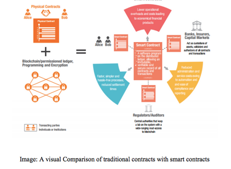 Smart contracts: Enforcing Trust Through Code