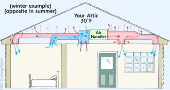 Duct Leakage Diagram