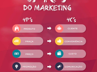 4 C's do Marketing E O Foco No Cliente