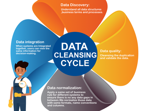 Do you have a data problem?
