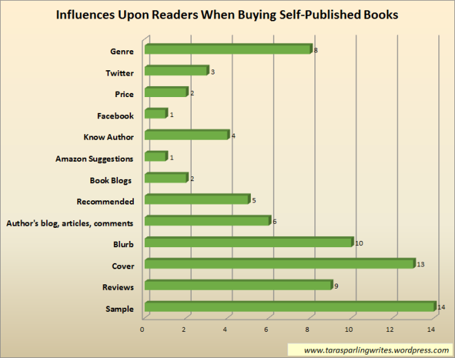Influences upon readers when buying self-published books