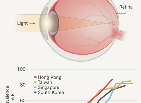 Myopia Epidemic: Get Outside and Play