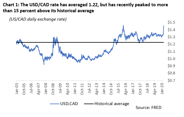 Canadian Dollar Impacts Your Us Equity