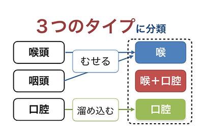 3つのタイプ.jpg