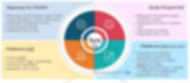 Compliance Planejamento estratégico SWOT  Análise de cenário Planos de ação Mapeamento de riscos Qualidade ISO-9001:2015 ISO-9000:2015 Estudo de causa Causa raiz Qualidade Excelencia em gestão Gestão de risco Objetivos e Metas KPI Performance PDCA Melhoria Continua Programa de qualidade Indicadores ONA PALC