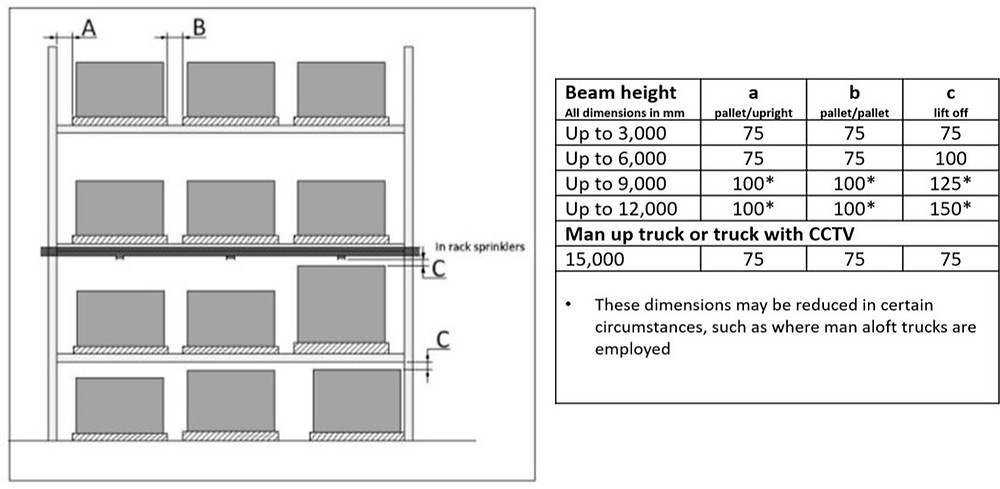 SEMA guidelines for pallet positioning and clearances in pallet racking.