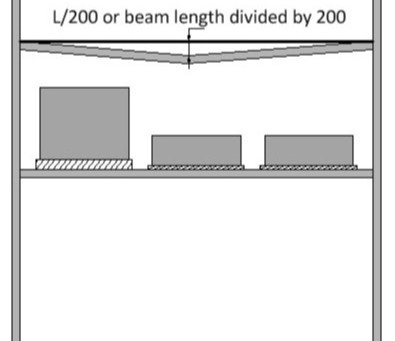 Is it normal for pallet beams to bend when loaded?