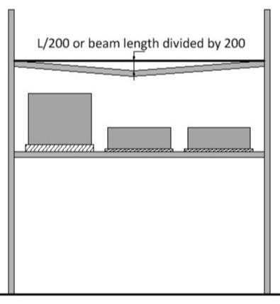 How to calculate beam deflection on a pallet beam.