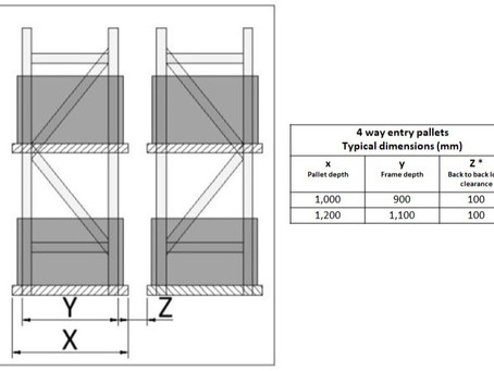 What is the correct size of pallet to use in pallet racking?