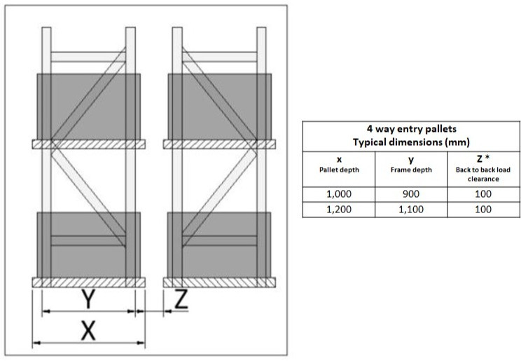 Calculate the correct pallet size for your racks.