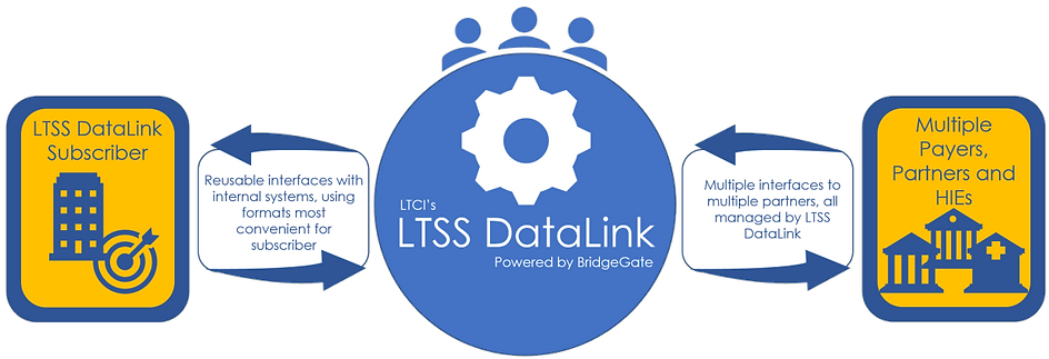 LTSS DataLink provides interoperability with partners, payers and HIEs