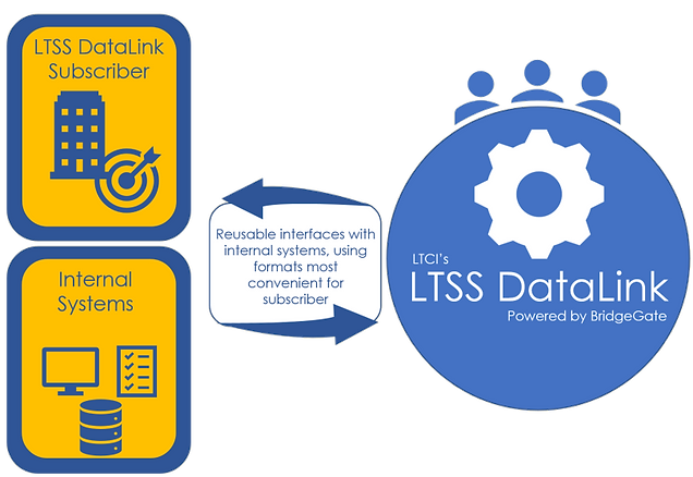 LTSS DataLink makes internal systems interoperable