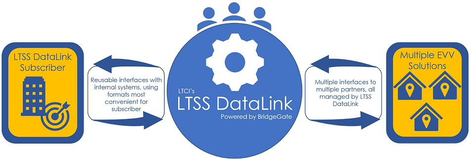 LTSS DataLink provides interoperability with EVV solutions