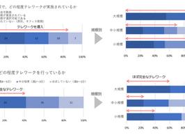 企業の新型コロナ対策のテレワークに関するアンケート結果