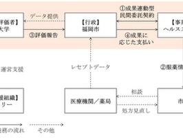 福岡市が成果連動型民間委託による適正服薬推進事業を開始