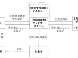 日本初「ソーシャル・インパクト・ボンド」出資契約締結