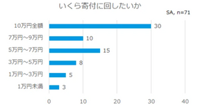 【アンケート結果公開】10万円給付金の寄付に関する意向調査