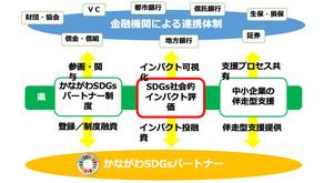 『神奈川県SDGs×インパクト・マネジメントセミナー2020』第1回 開催レポート