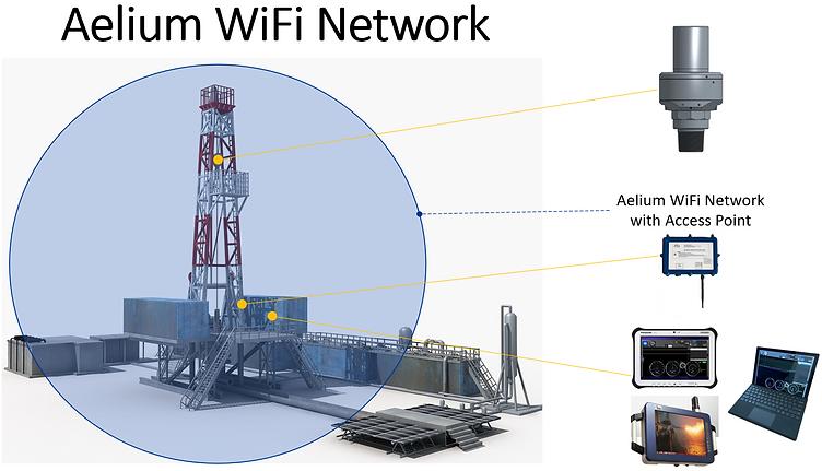 Aelium WiFi Network.png