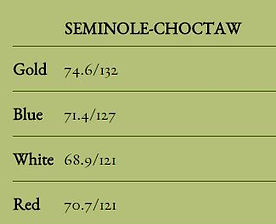 Seminole-Choctaw Golf Ratings