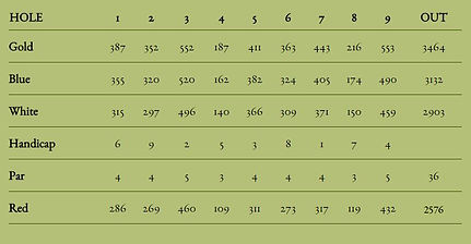 Choctaw Course Scorecard