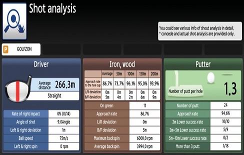 Golfzon Statistiche dei Colpi