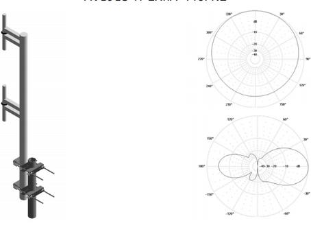 Aerials | Produkt katalog
