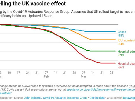 How soon will we see the benefits of the vaccine rollout?