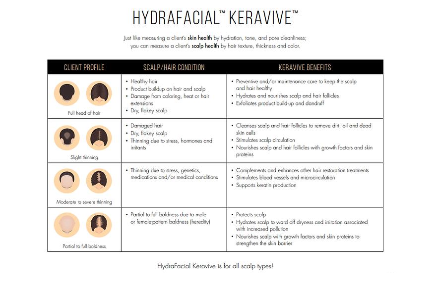 keravive scalp types.png