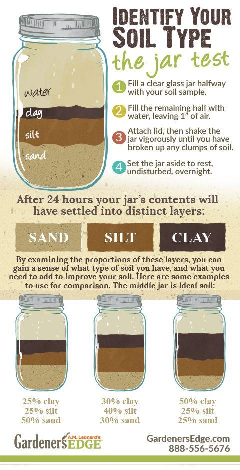 Jam Jar Test