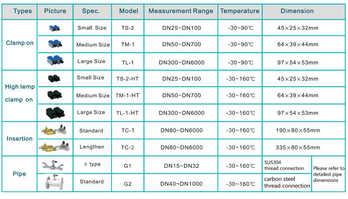 Ultrasonic flowmeter transducer measuring range and size chart