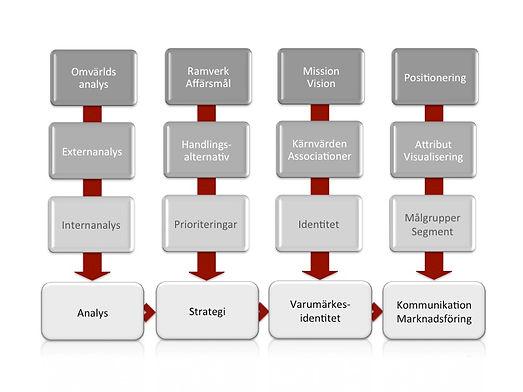 Konkret arbetsmodell för framgång - Marks & Brands!