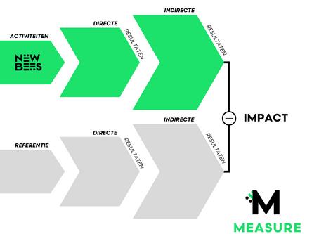 MEASURE Impact: Wat is impact?