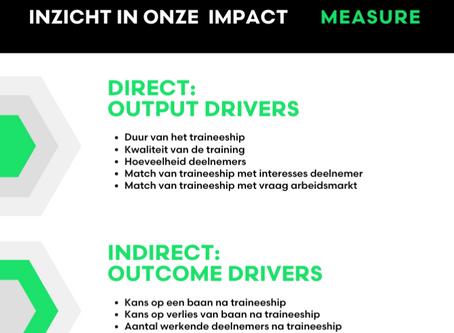 MEASURE Impact: Inzicht in onze impact