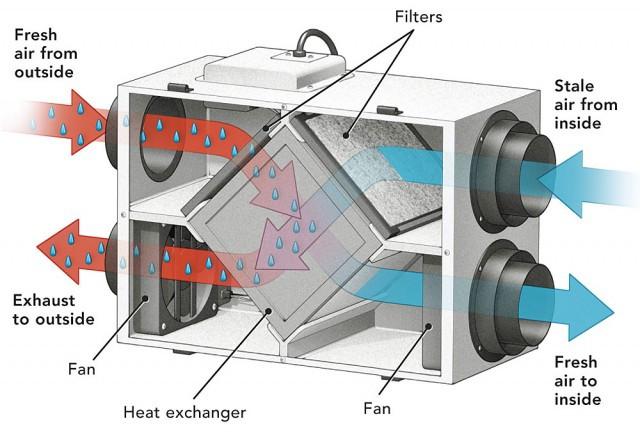 ERV air flow diagram
