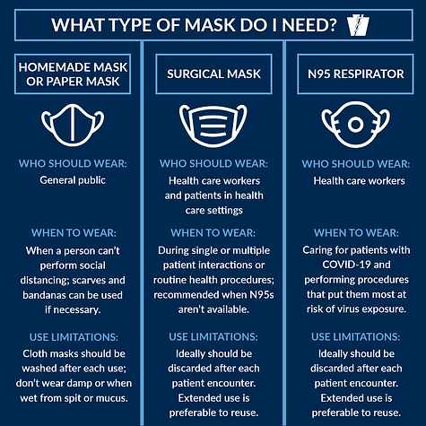 04.04.2020 DOH What type of mask do I ne