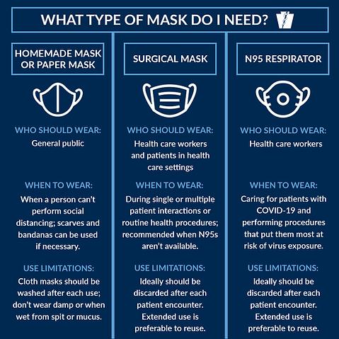 04.04.2020 DOH What type of mask do I ne