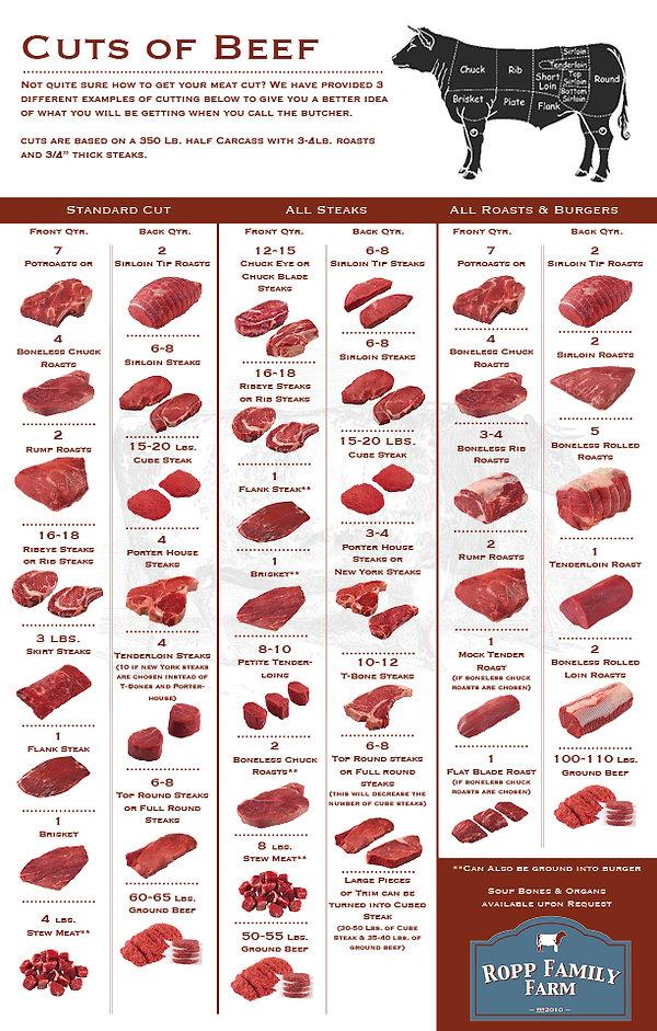 Cuts of Beef_web2017.jpg