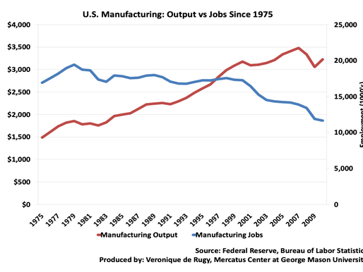 The Persistence of Manufacturing in Deindustrialized America