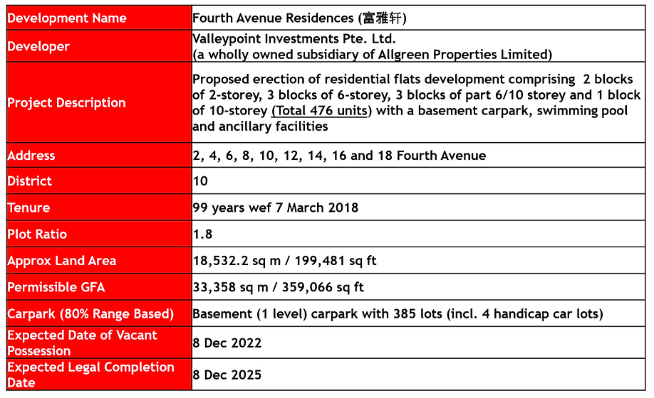 project info-4th ave residence.png