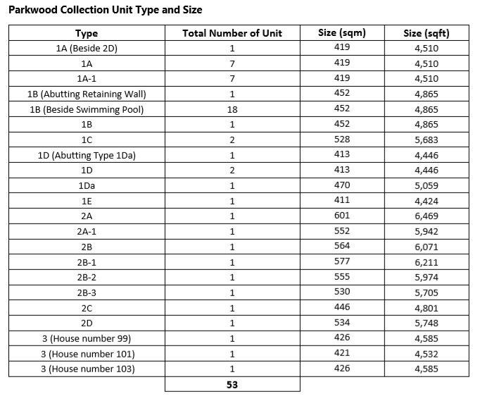 Unit Mix-parkwood collection.jpg