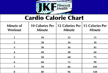 A chart designed to help people pace during their cardio workout sessions.