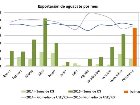 Exportaciones de aguacate hass desde Colombia, futuro promisorio