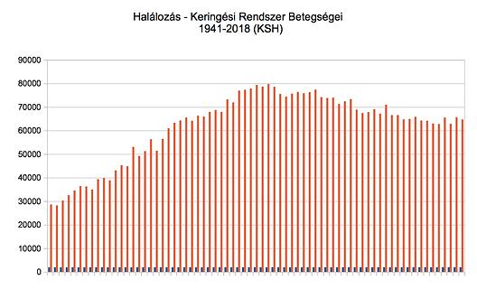 Keringési R bet -halálozás grafikon.png