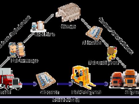 Cross-Docking Technique in Logistics