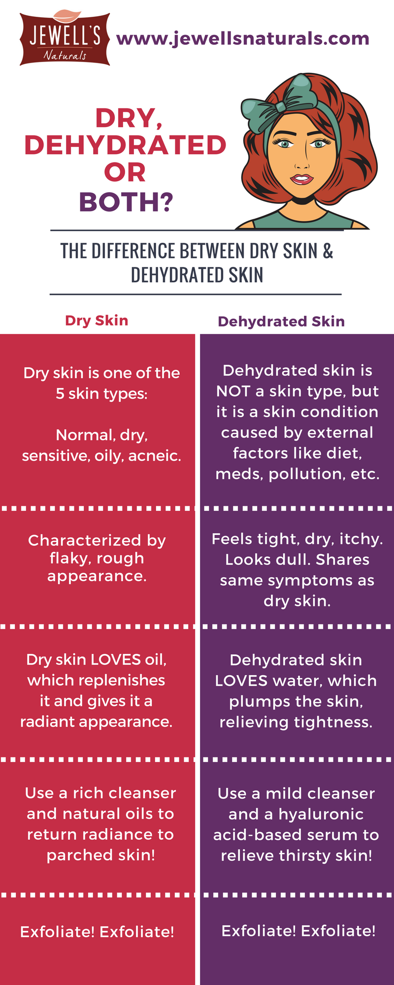 Dry, Dehydrated or Both Infographic