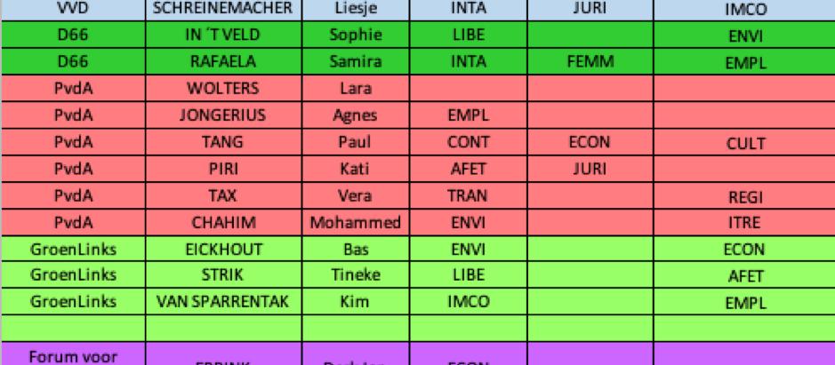 Verdeling Nederlandse MEPs per Parlementaire Commissie