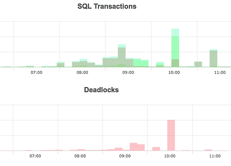 SQL Transactions | Database Monitoring